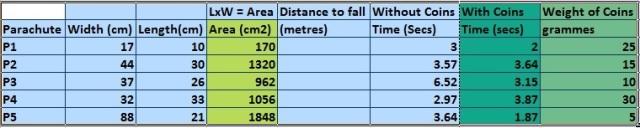 Parachutes080118 Results