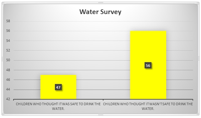 watersurvey